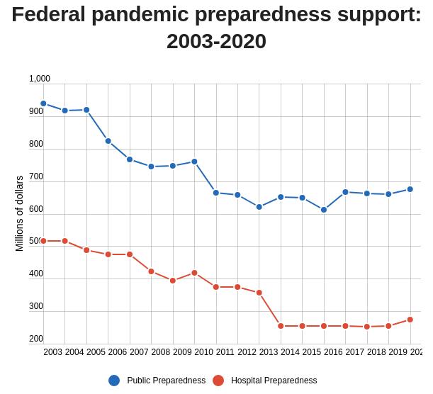 Pandemic Funding