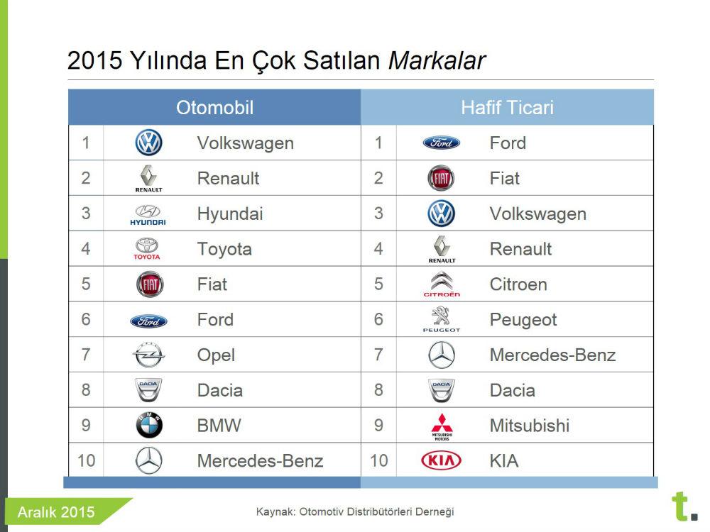 2015 Türkiye'de en çok satan sıfır otomobiller