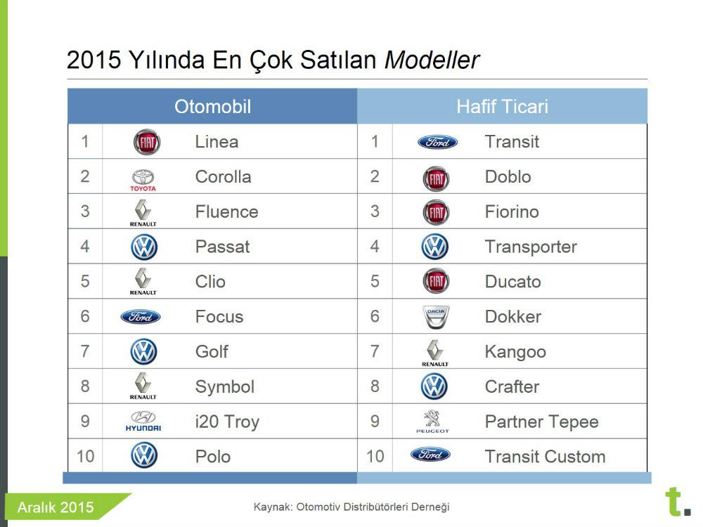 2015 Türkiye en çok satan sıfır araba modelleri