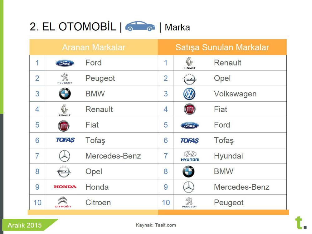 2015 Türkiye en çok aranan ikinci el araba markaları