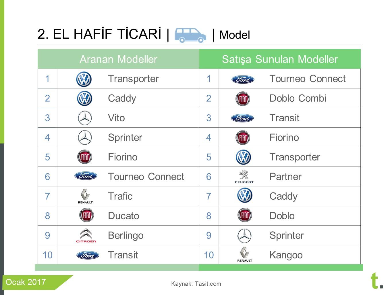 2017 ocan en çok satan ticari araçlar