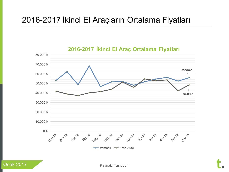 ikinci el araba fiyatları 2017
