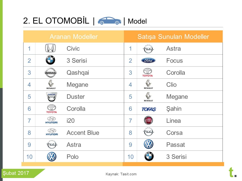 Şubat 2017'de en çok aranan ikinci el araba modelleri