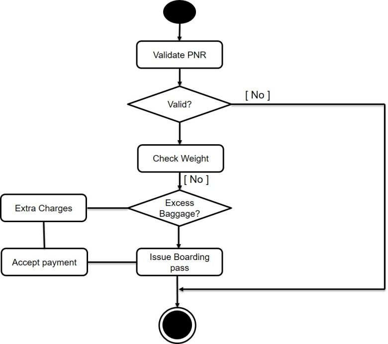Activity Diagram - Airline System