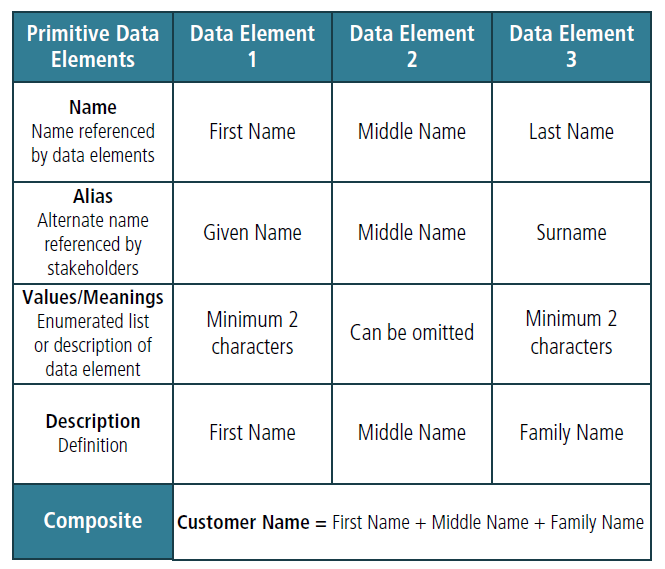 what is a data dictionary A data dictionary is a persistent repository of data that are relevant to your model you can also use the base workspace to store design data that are used by your model during simulation.