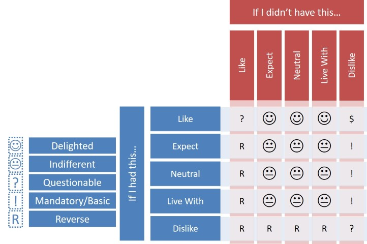 Prioritization of requirements - Kano Analysis