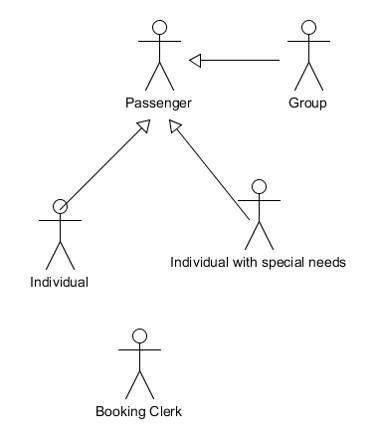 Actors-Airline System