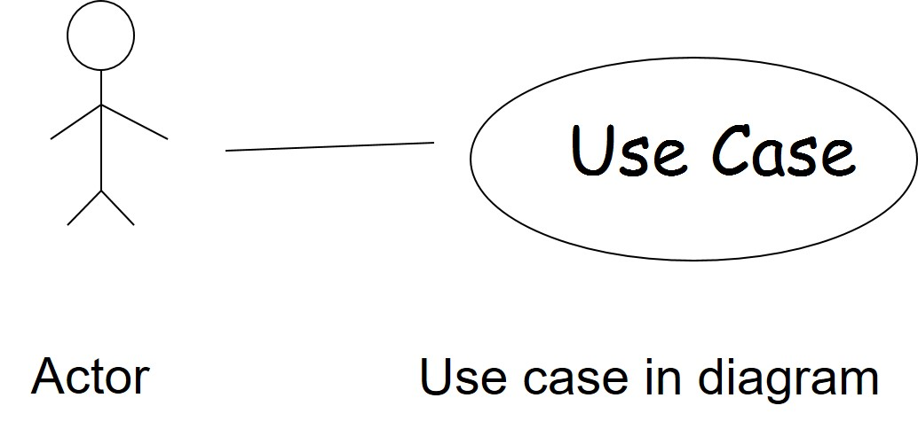 use-case-diagrams