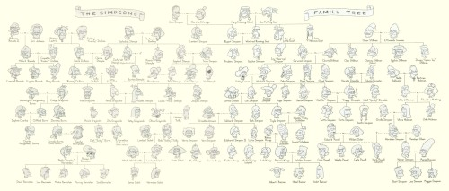 Simpsons Family Tree