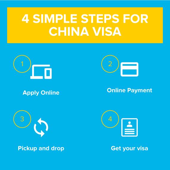 china visa process