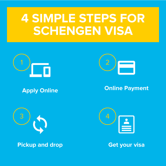 schengen visa process
