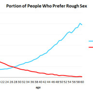 OkCupid publishes provocative dating and sex trends  in 2013