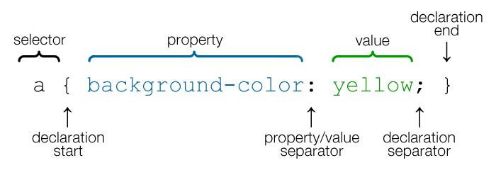 CSS Selector Image