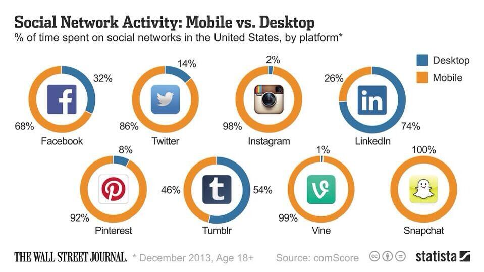 Social is Mobile