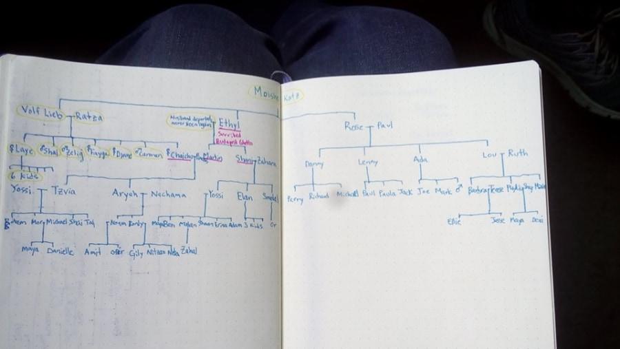 Jewish heritage, Family Tree