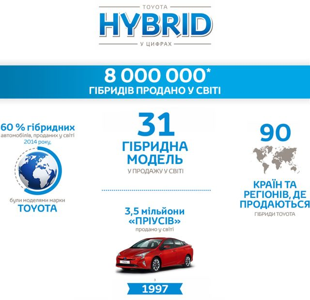 toyota-2015-world-of-toyota-article-news-events-8m-hybrid-article-image-02ua_tcm-3046-618474
