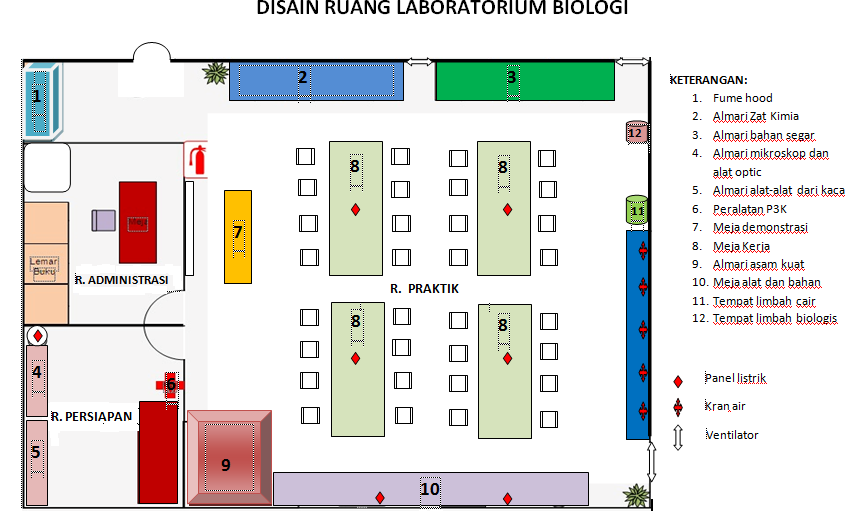 Tata Ruang Laboratorium Biologi | BIOLOGI DAN KEHIDUPAN