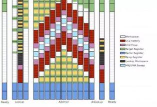 谷歌最新研究:量子计算机能在8小时内破解2048位RSA加密