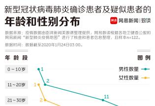 武汉疫情,129名患者的患病史透露了什么