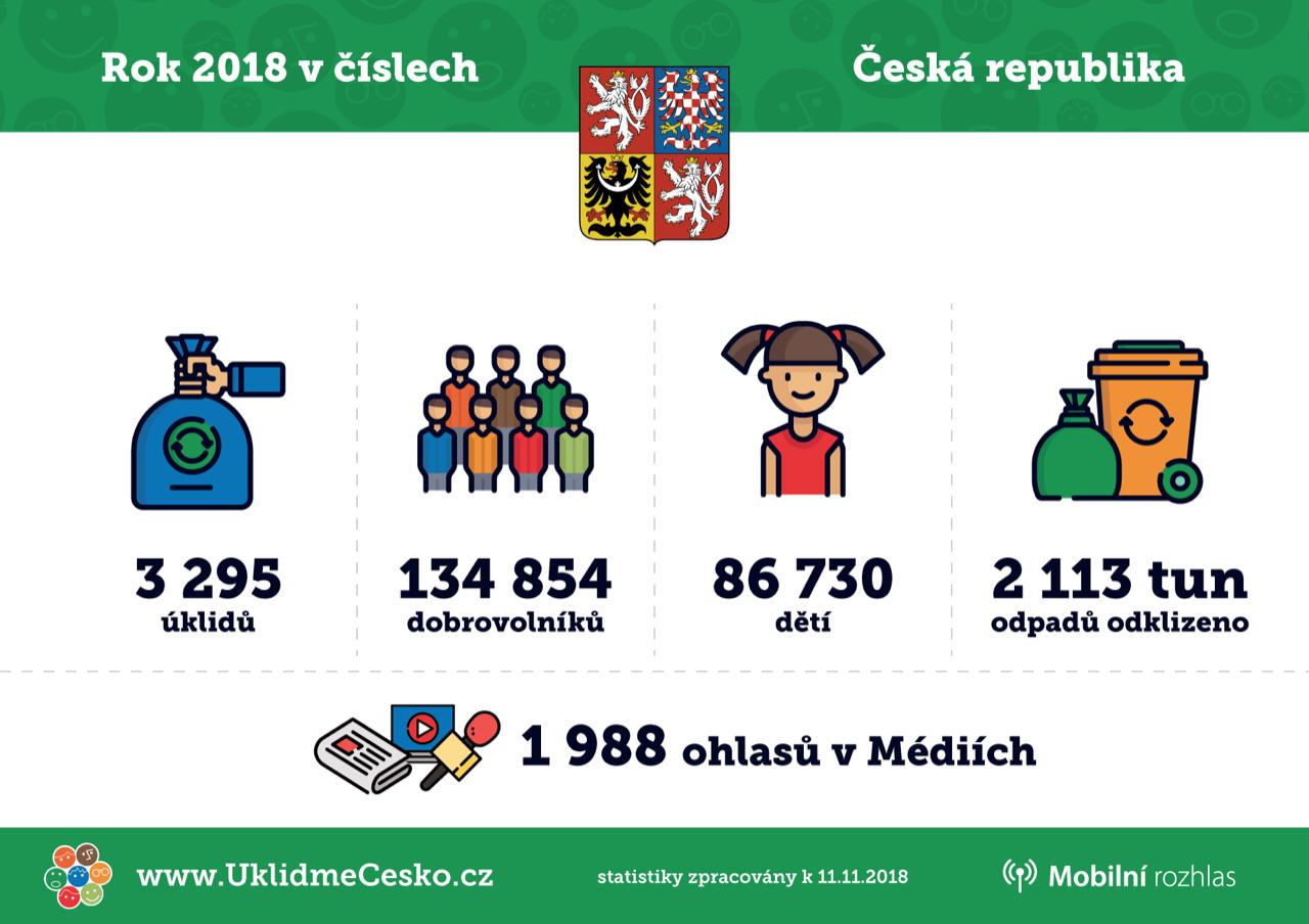 Ukliďme svět, ukliďme Česko