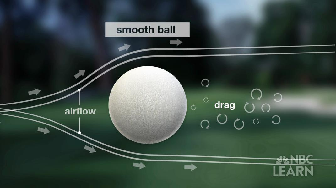 the physics of a golf ball essay Examples of projectiles range from a golf ball in flight projectile motion follows the flight path of a parabola the physics of projectile motion.
