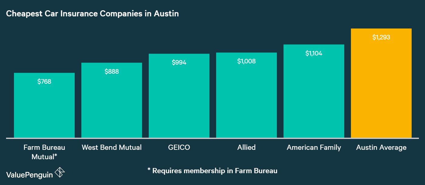 This graph ranks the six cheapest car insurance companies in Austin, and compares them to the citywide average