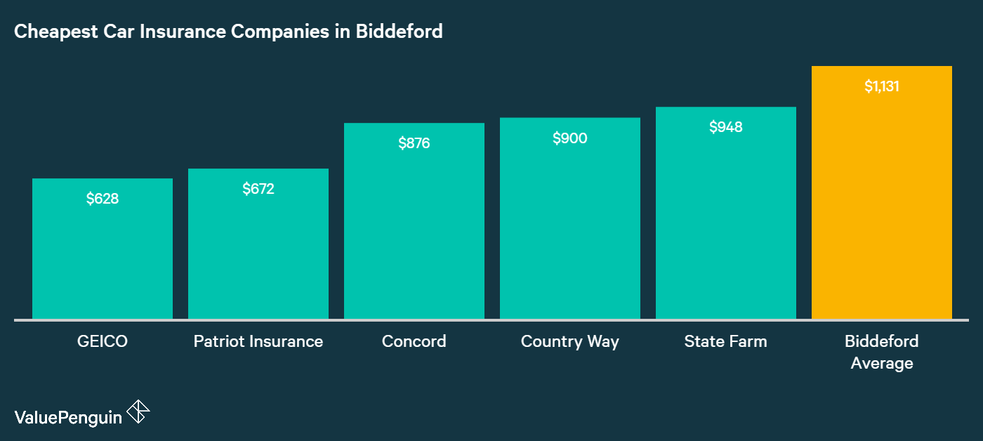 This graph shows the five companies we found to offer the lowest rates for insuring our Biddeford driver's car. For the cheapest car insurance, compare quotes from GEICO, Patriot, Concord, Countryway Insurance, and State Farm.