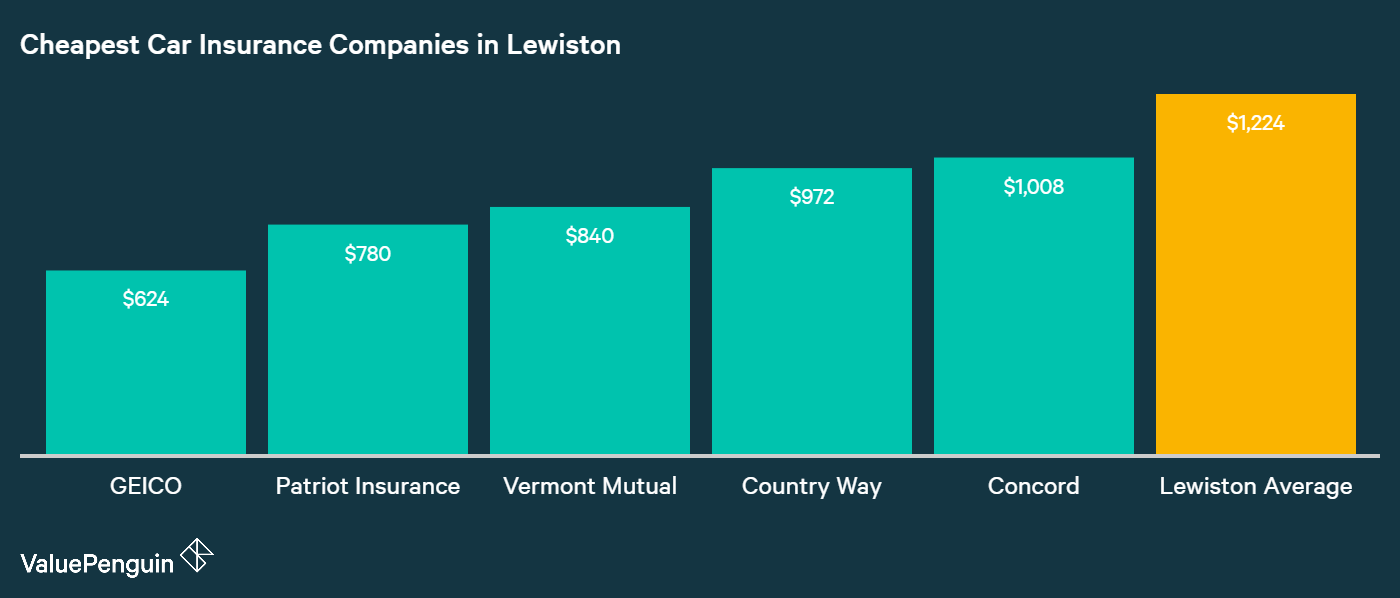 This graph shows the five companies with the most affordable car insurance coverage in Lewiston and compares them to the overall Lewiston average cost of insurance. These five companies are GEICO, Patriot, Vermont Mutual, Countryway Insurance, and Concord Insurance in Lewiston.