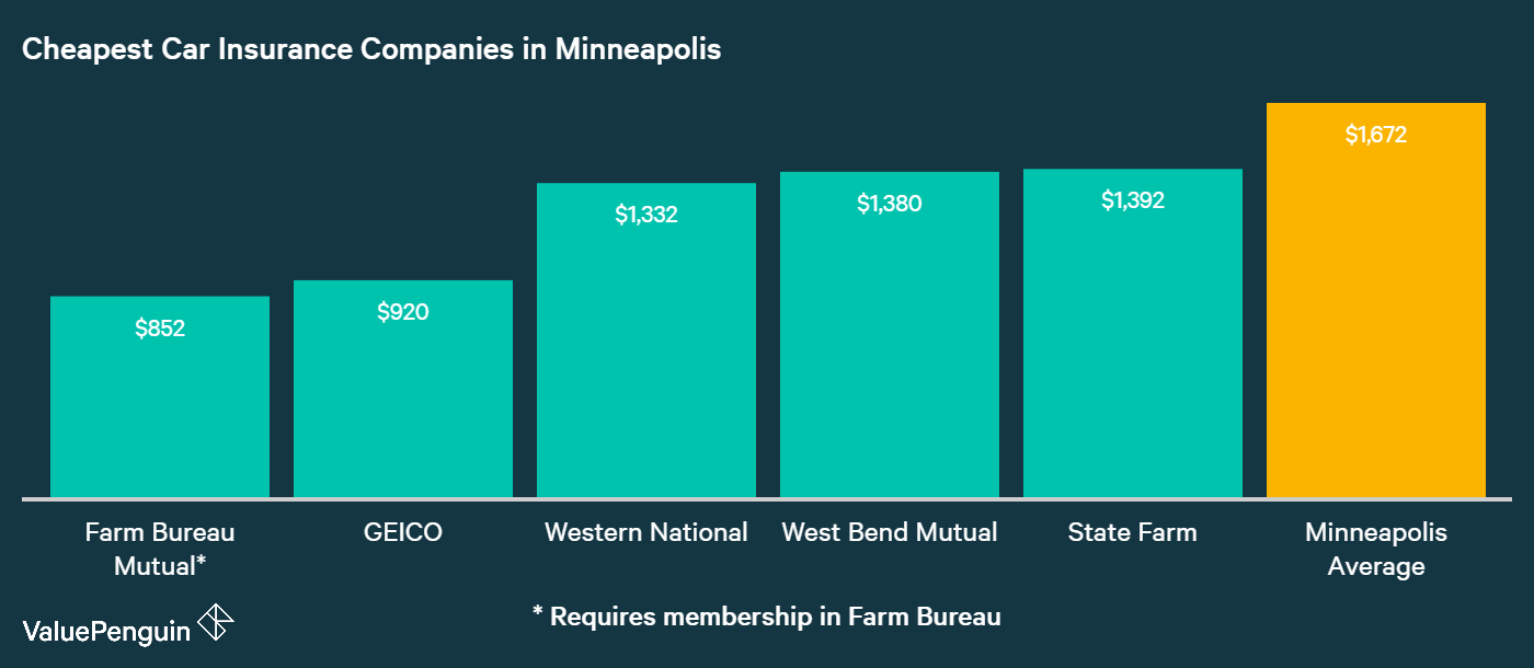 This graph shows which companies in Minneapolis have the best rates for auto insurance based on our sample drivers's data