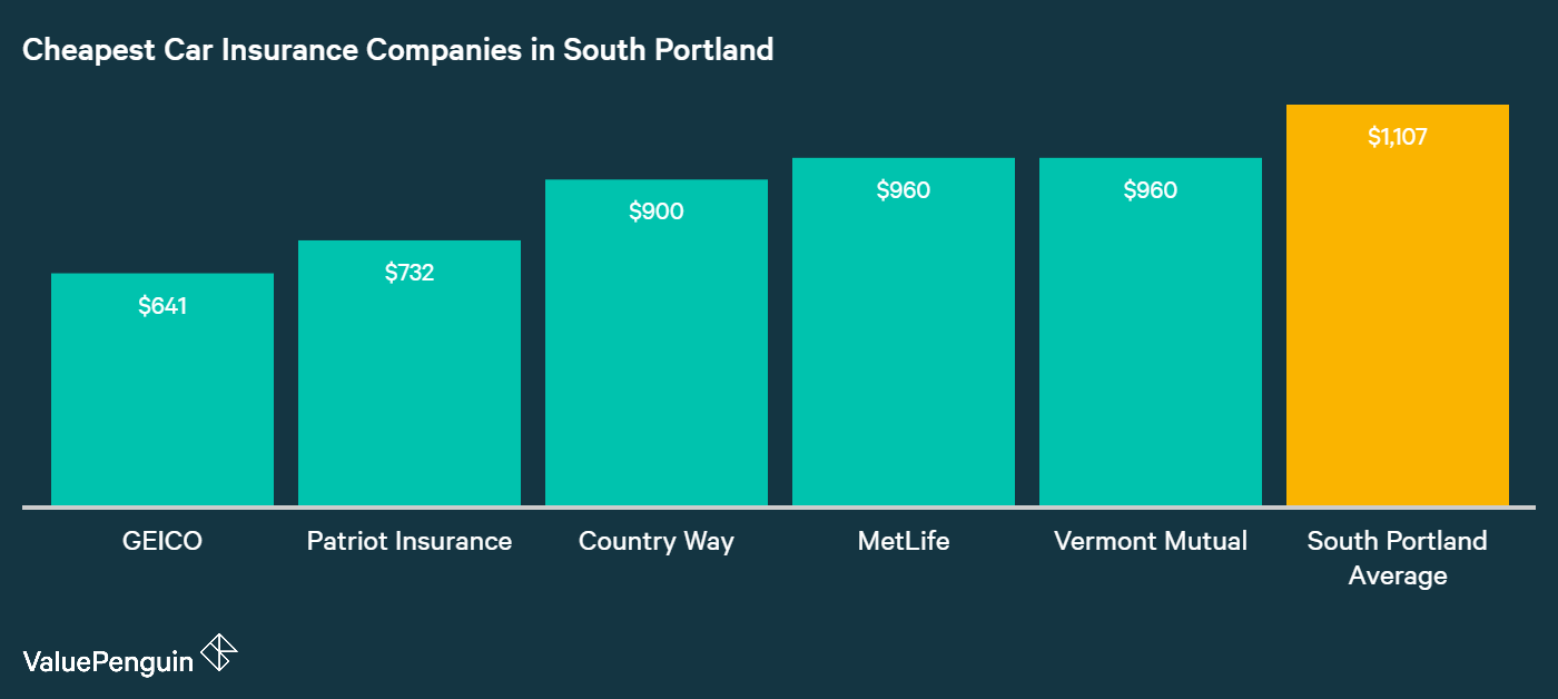 This graph shows the five companies with the most affordable car insurance rates in South Portland, and compares them to the city's average cost of insurance. The three cheapest insurers are GEICO, Patriot, and Countryway Insurance.