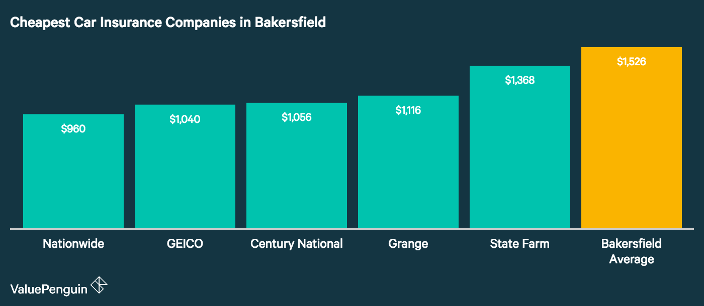 Here are the five Bakersfield companies that quoted the cheapest rates for our driver.