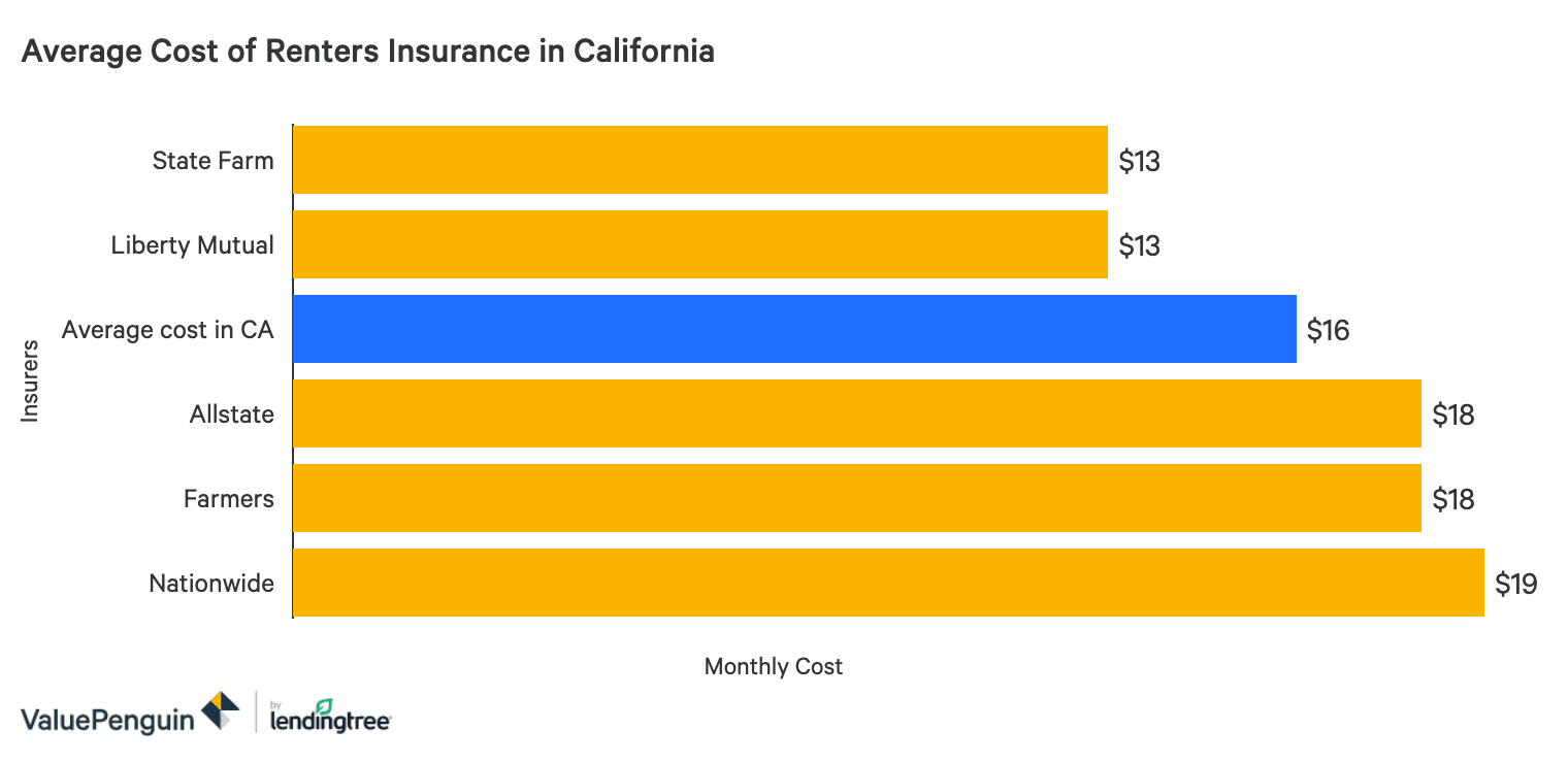 How Much Is Renters Insurance ~ news word