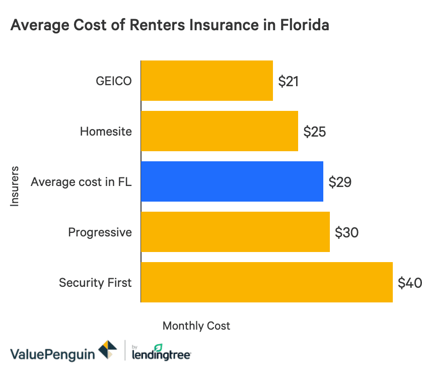 The Best Cheap Renters Insurance in Florida - ValuePenguin