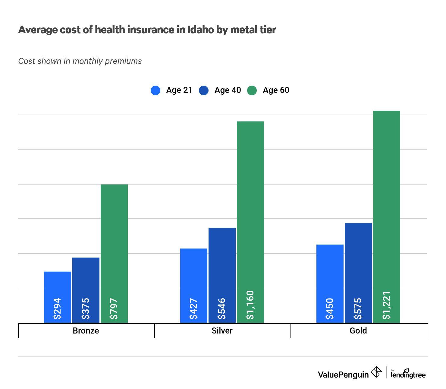 Best Cheap Health Insurance in Idaho 2021 - ValuePenguin