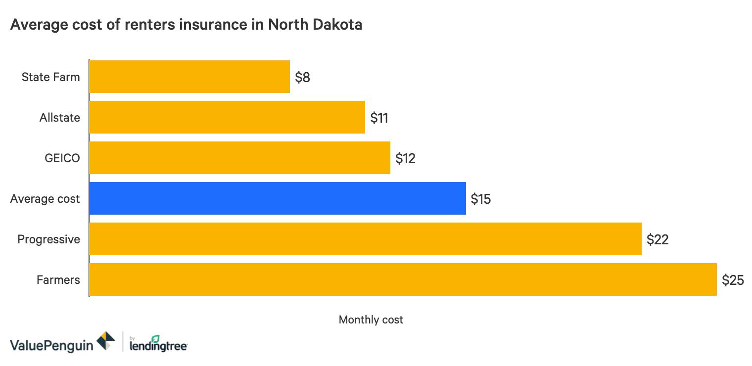 The Best Cheap Renters Insurance in North Dakota ...