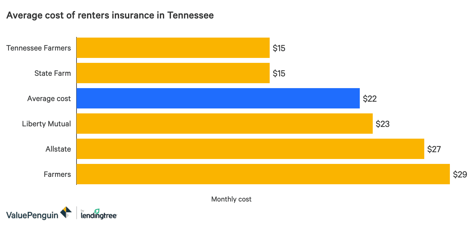 The Best Cheap Renters Insurance In Tennessee Valuepenguin