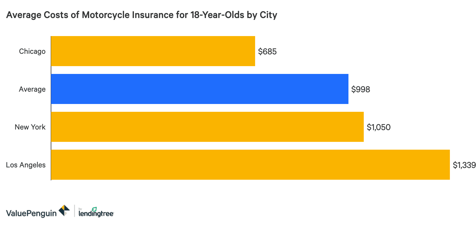 Average Car Insurance Cost For 18 Year Old Male Uk - New ...