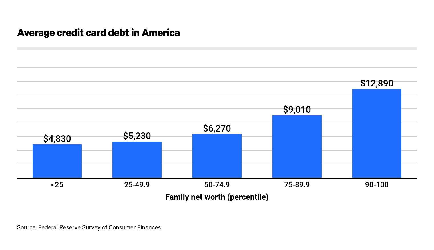 Average Credit Card Debt in America: 7 - ValuePenguin