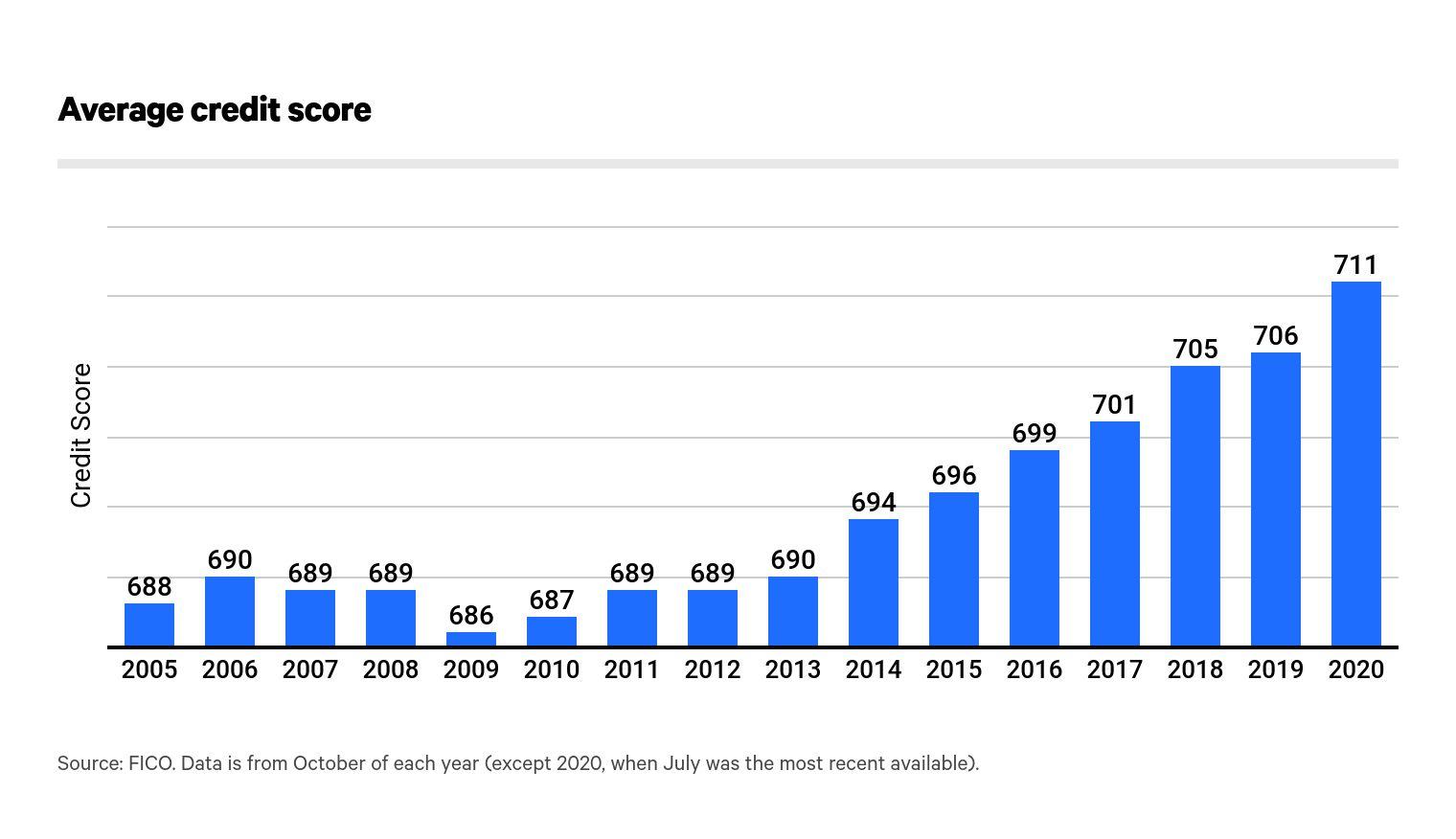 Average Credit Score in America: 8 Report - ValuePenguin