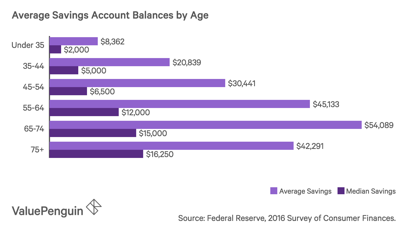 Bar chart showing average and median savings account balances for different age groups