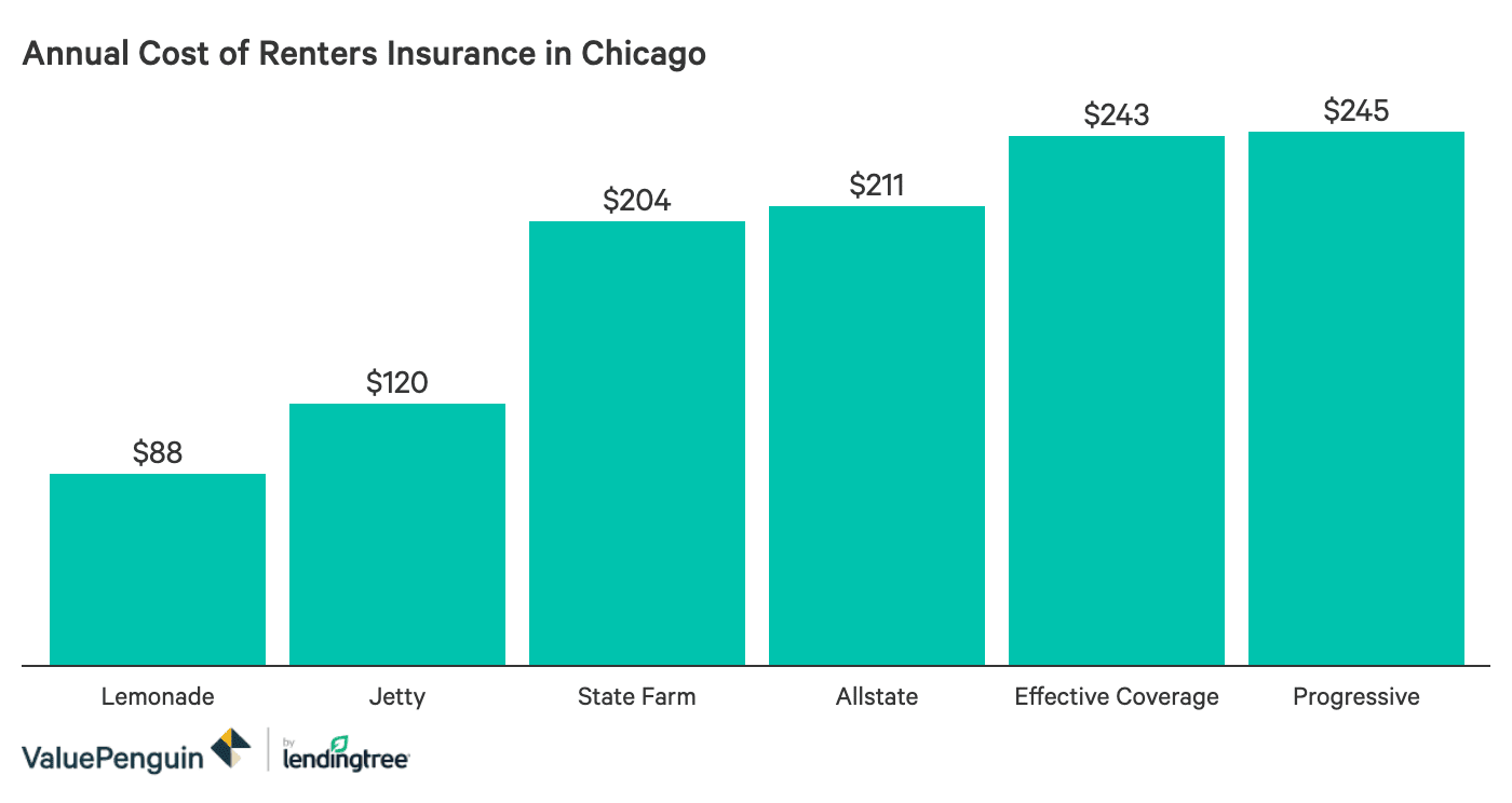 What Is The Best Renters Insurance In Chicago How Much Does It Cost Valuepenguin