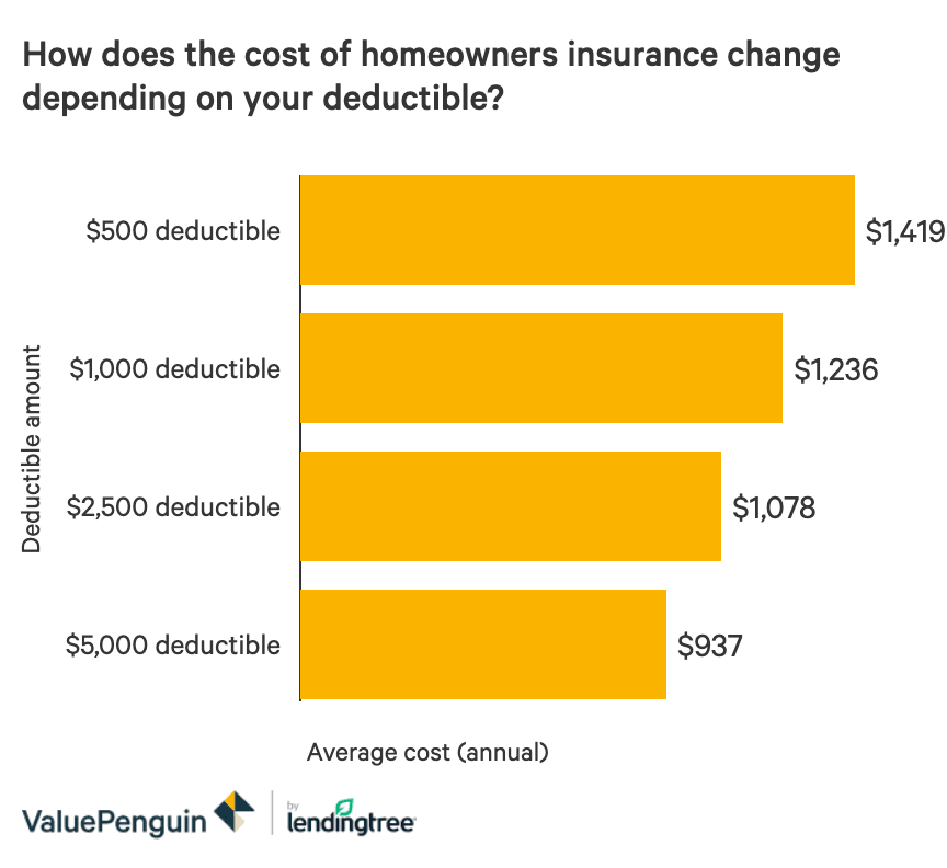 What Is a Homeowners Insurance Deductible? - ValuePenguin