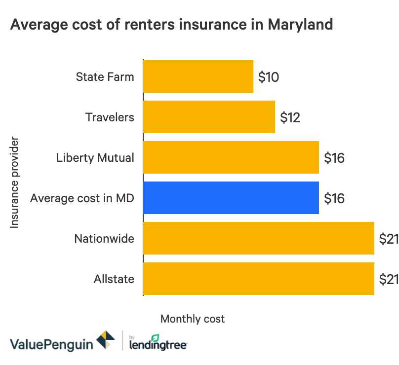 The Best Cheap Renters Insurance In Maryland Valuepenguin