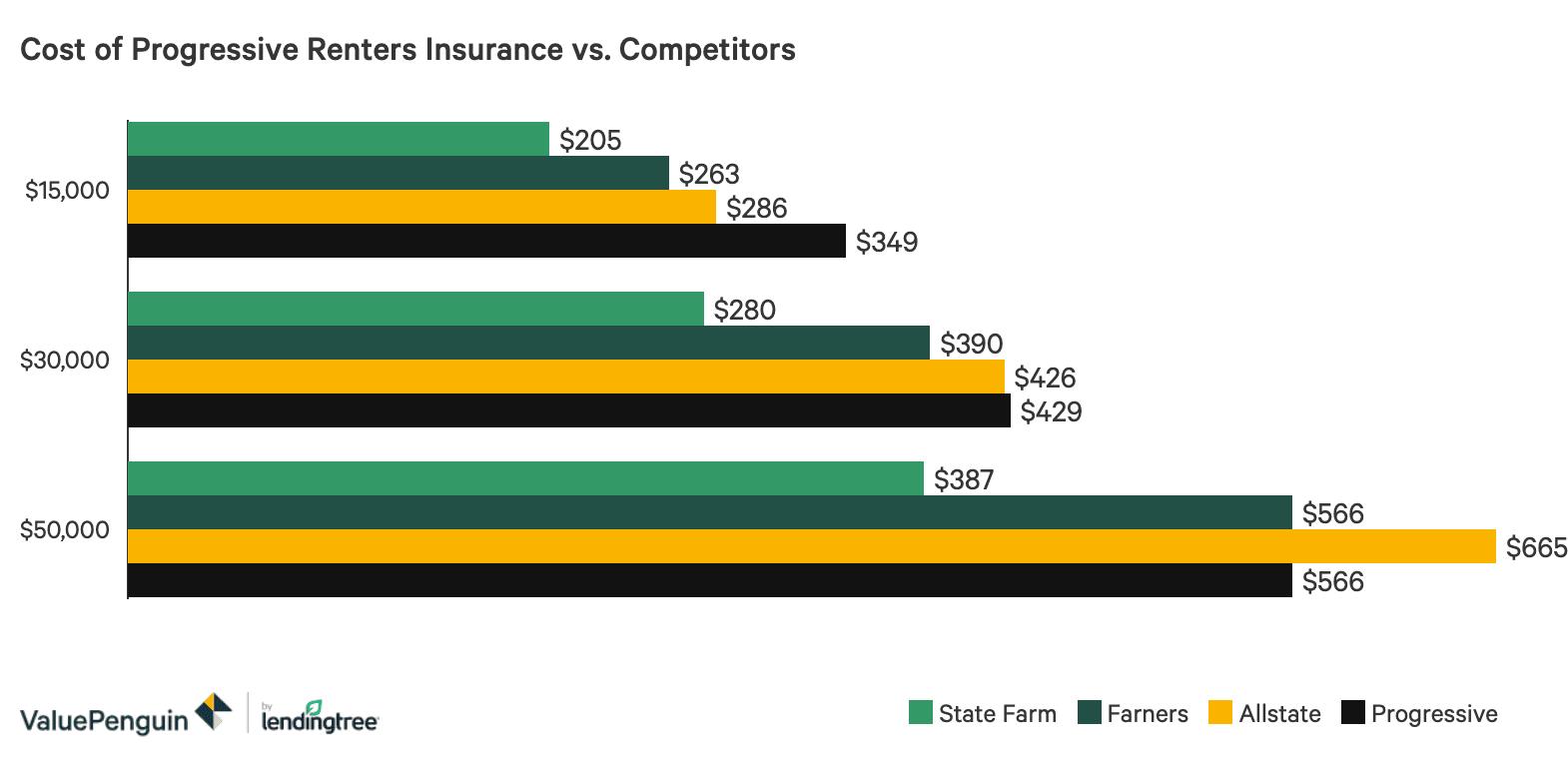 Progressive Insurance Review | ValuePenguin