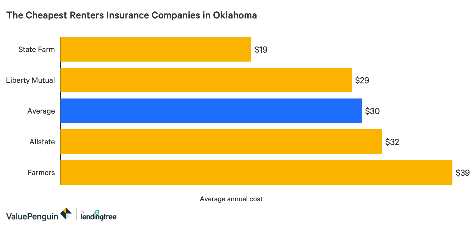 The Best Cheap Renters Insurance In Oklahoma Valuepenguin