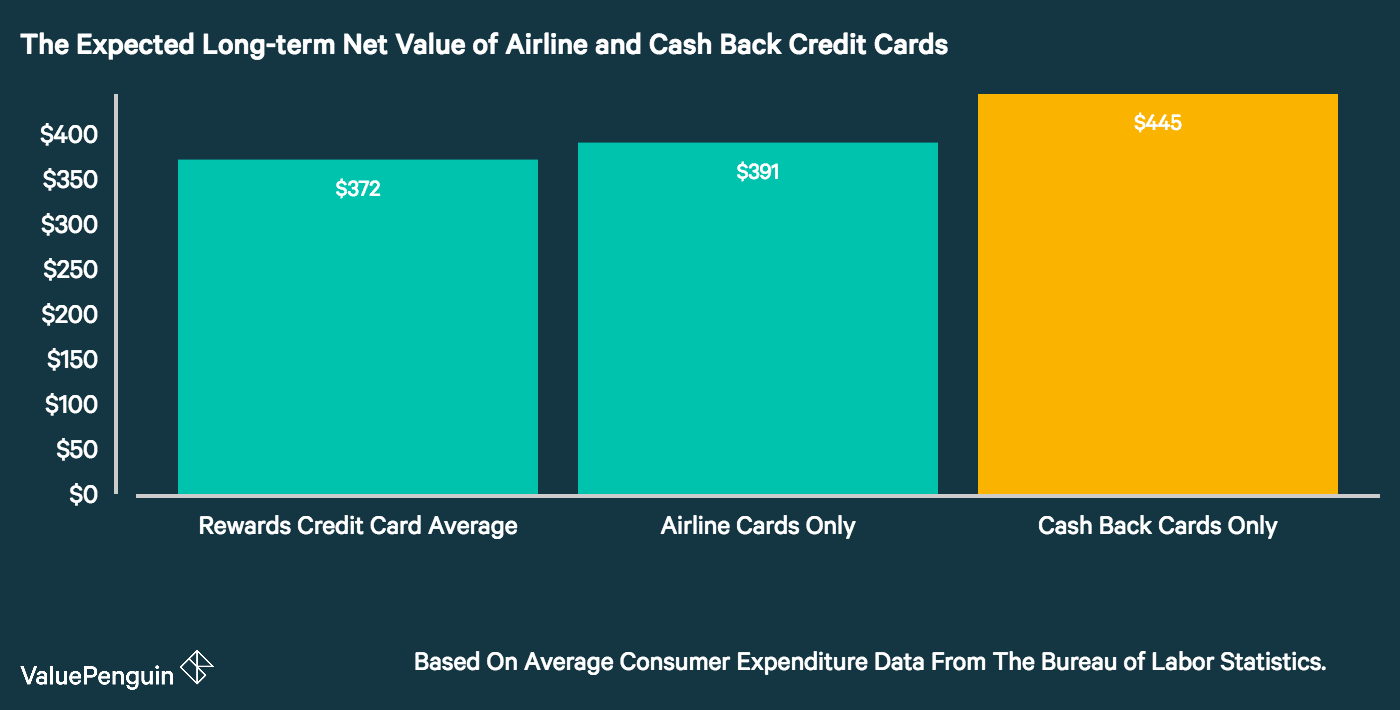 Cash Back vs Miles: Which Type of Credit Card Is Best For