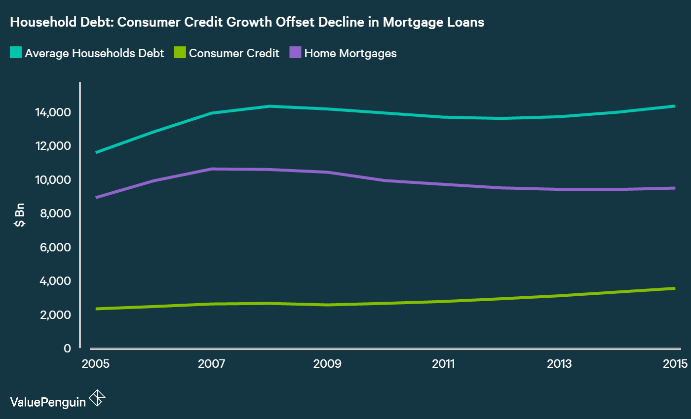 growth in consumer debt