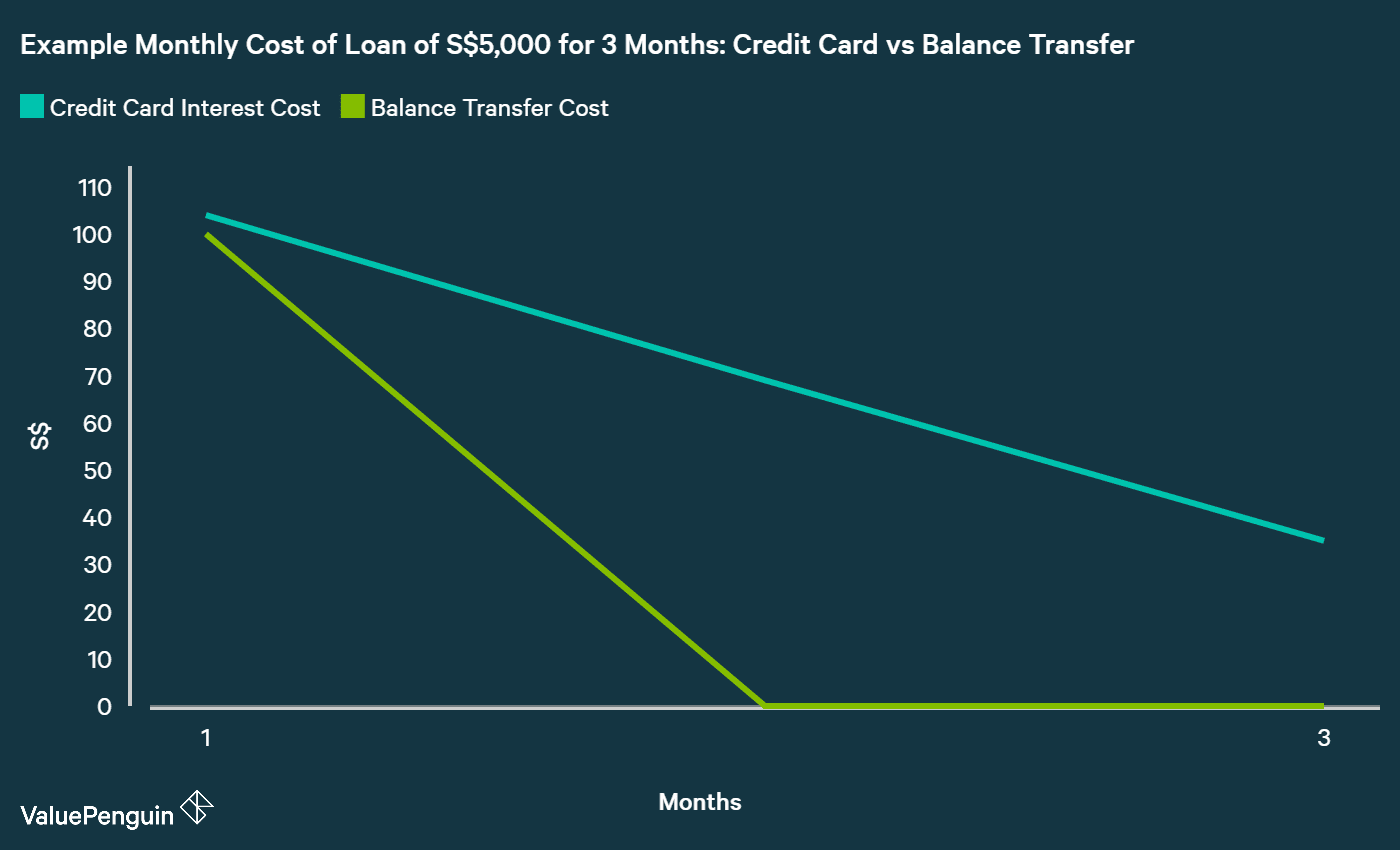 Savings on Balance Transfer vs Credit Card Loan