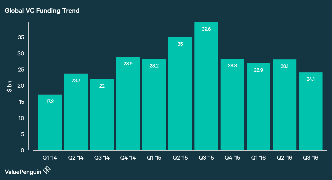 Global VC Funding Trend