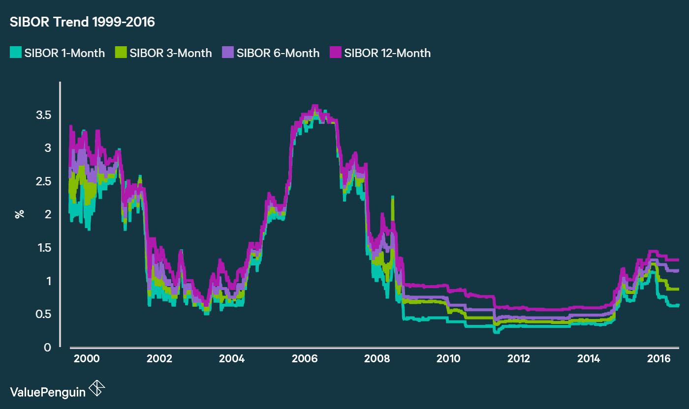 SIBOR Historical Trend 1999-2016